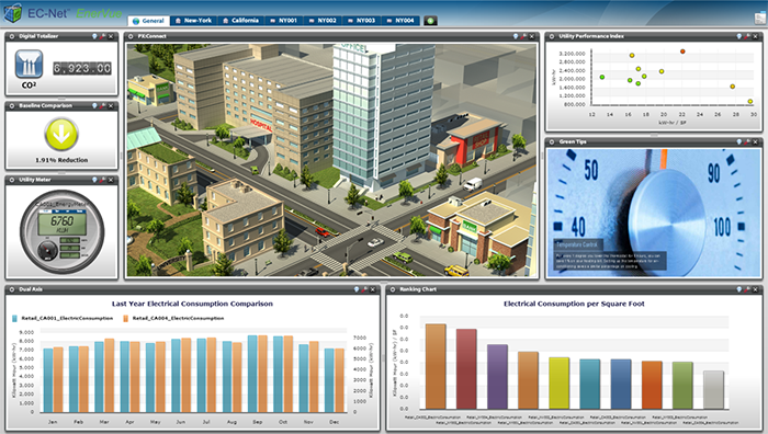 EMS Distech Energy Management System Dashboard